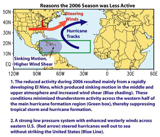 a short explanation of the processes of hurricane forming Formation process hurricanes are formed mainly due to the presence of three prime factors: first, the warm ocean water which provides moisture and heat to the overhead air required to fuel the hurricane second, moisture in the atmosphere from evaporation of the ocean water, combined with heat energy.